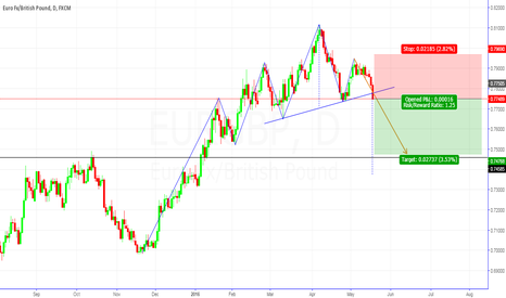EURGBP: EUR/GBP H&S Short!