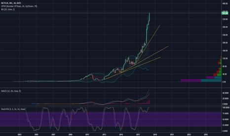 NFLX: Parabolic stock