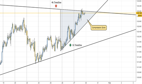 EURJPY: Waiting the breakout
