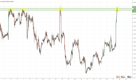 EURUSD: EURUSD - Price touches Weekly Resistance Line - Watch carefully