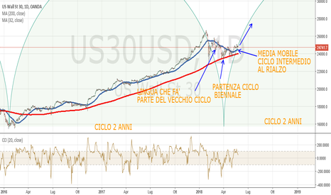 "US30USD: DJ Daily: analisi ciclica ""seria"""