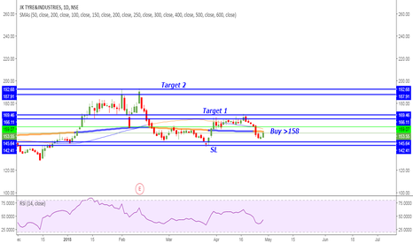 JKTYRE: JK Tyre Daily Candle Chart