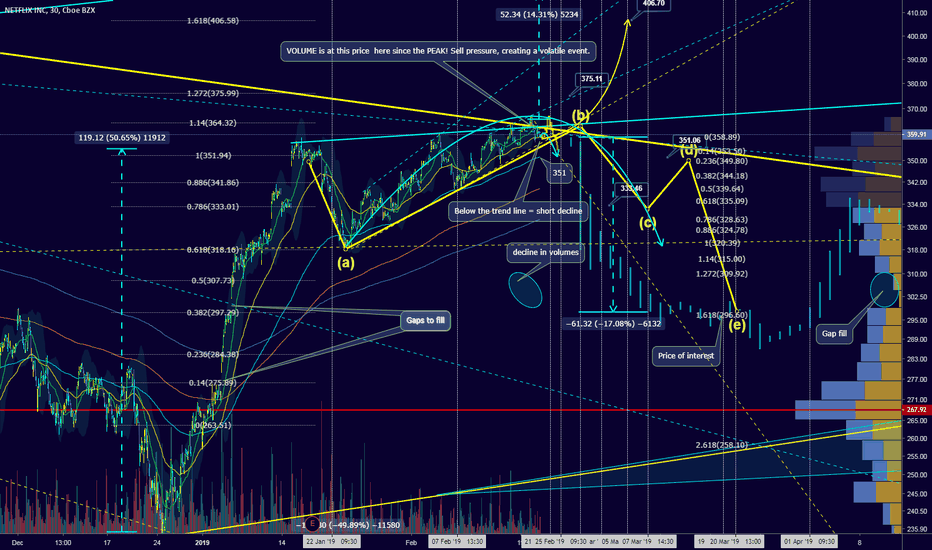 NFLX: Price projection for March, 380 out of reach? 330 Pit stop?
