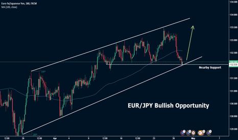 EURJPY: EUR/JPY Bullish Opportunity
