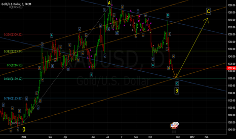 XAUUSD: Gold (Still more to the Downside)