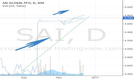 SAI: Watch this Stock