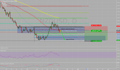 NZDUSD: Short Opportunity on NZD/USD: Potential 300+ pip move