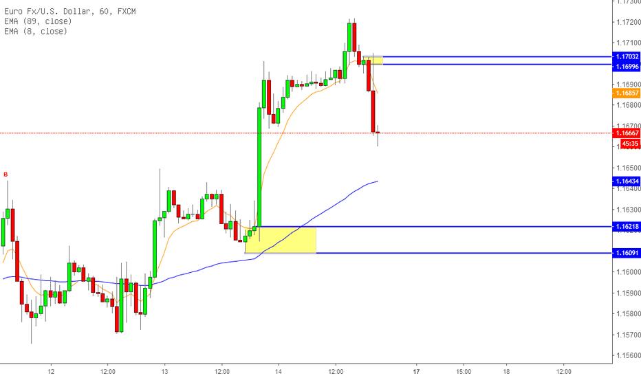 EURUSD: 等待下周欧元的波动了