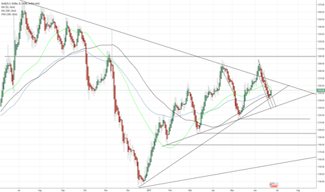 XAUUSD: GOLD in the last year