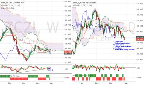 ZC2!: Corn - Bullish hope is fading. Will the bears rule mkt again?