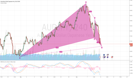 AUDJPY: Nice looking gartley in audjpy 240 time frame. Ready to go long!