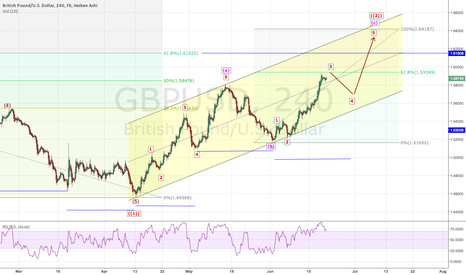 GBPUSD: GBPUSD: Wave count