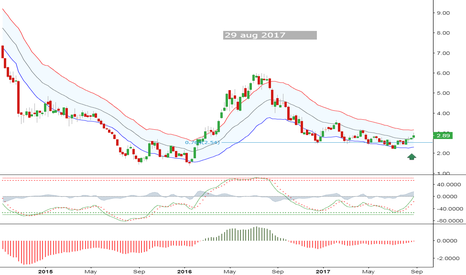 AUY: Yamana Gold: Long-entry for the medium term