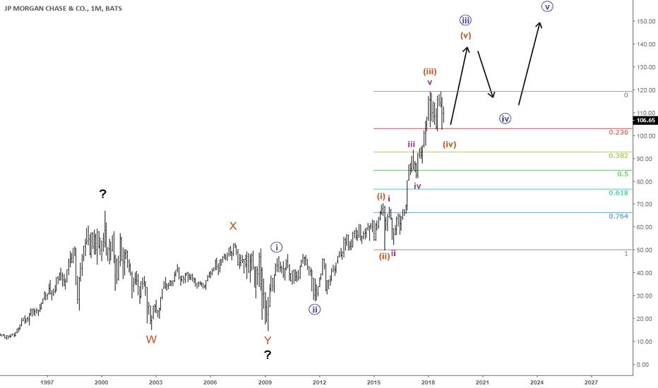 JPM: Probably the nicest Elliot pattern