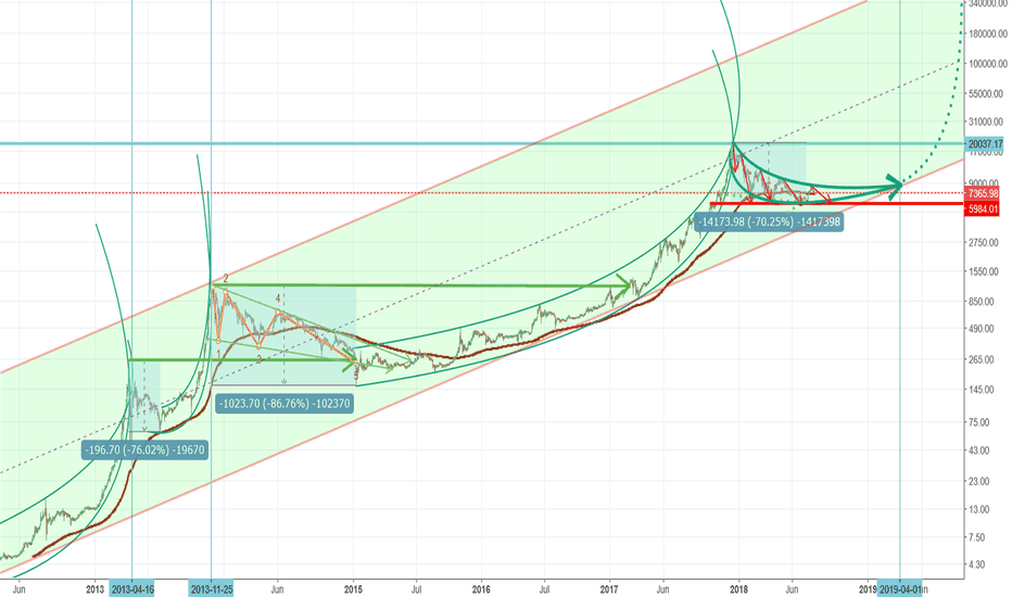 BTCUSD: BTCUSD between 5800 an 8300 Depression/Stagnation till April 19