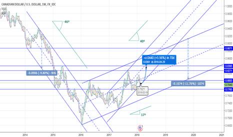 CADUSD: Double Ascending Channel + S/R Levels