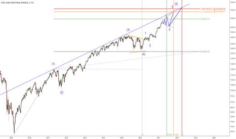 DJI: Dow Jones Indutrial - Projeções nos preços e tempo