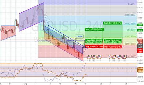 GBPUSD: H4 - Break UP Bearish Trend Line & above Fibo 23%