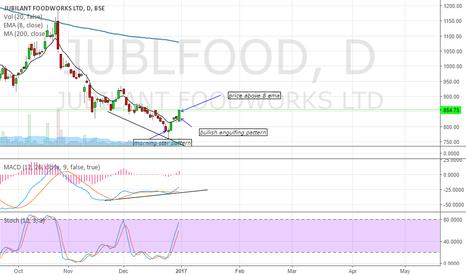 JUBLFOOD: buy call