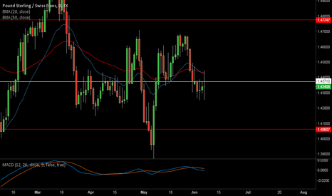 GBPCHF: Small pullback to add fuel to the short movement?