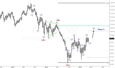 CVX: The bulls have to be careful with Chevron.