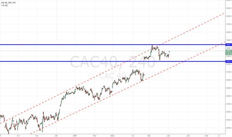 CAC40: CAC40, attention à l'accélération haussière