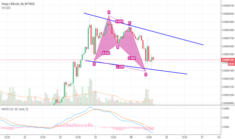 XVGBTC: Bullish Butterfly Pattern Verge Coin