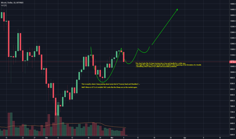 BTCUSD: Cup and Handle. NOT H and S.