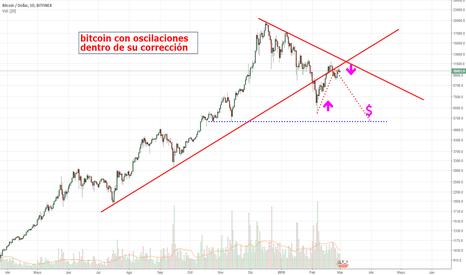 BTCUSD: Bitcoin sigue esperando noticias positivas.