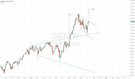 DAX: INDEX:DAX weekly chart