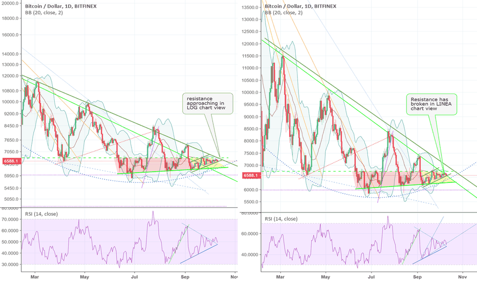 BTCUSD: BTCUSD resistance viewed in LOG & LINEAR differs considerably