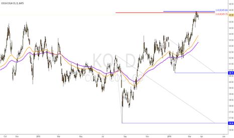KO: Short on double Golden Cross