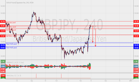 GBPJPY: Sell The GBPJPY Swing Call!