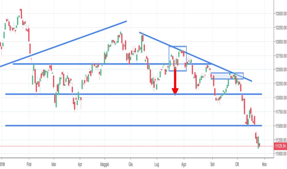 DAX: Dax, il mercato attende una reazione