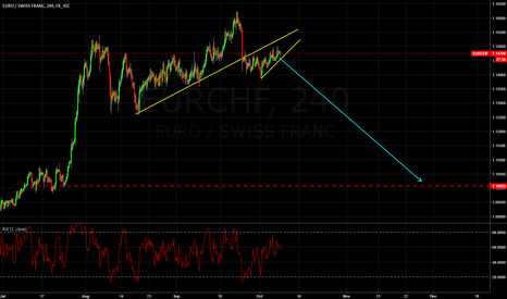EURCHF: EURCHF is going break down impulsivelly