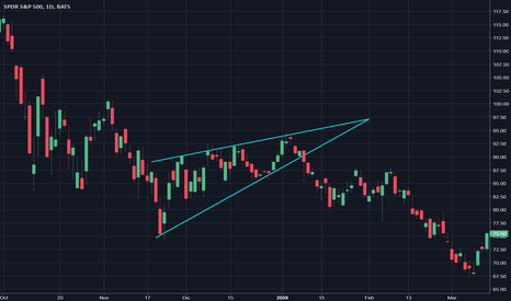 SPY: Bearish Wedge