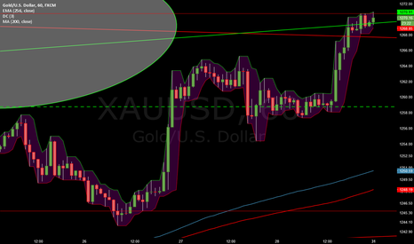 XAUUSD: Stopping at the Resistance