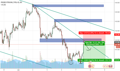 GBPJPY: GBPJPY Short :) Intraday  M15