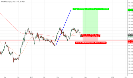 GBPJPY: GBP/JPY - Daily - Long