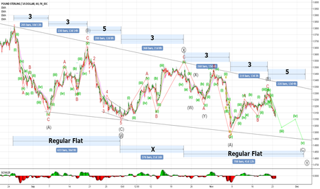 GBPUSD: GBPUSD Elliott Wave Counting