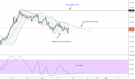 GBPNZD: (Buy) GBPNZD Technical Analysis for April 12, 2018