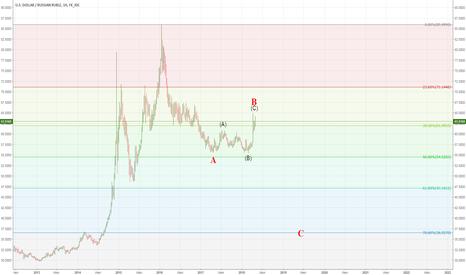 USDRUB: Optimistic option for the ruble
