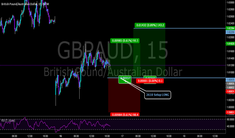 GBPAUD: 2618 SETUP long for 1:1 RR of 98 pips