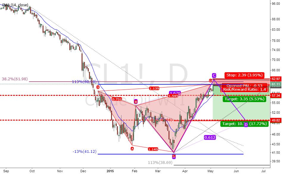 Crude Oils Short Trade