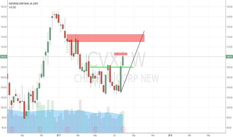 CVX: CVX - S/R levels