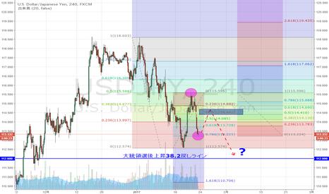 USDJPY: ドル円 今年に入ってからの下落半値戻し達成後の下押し