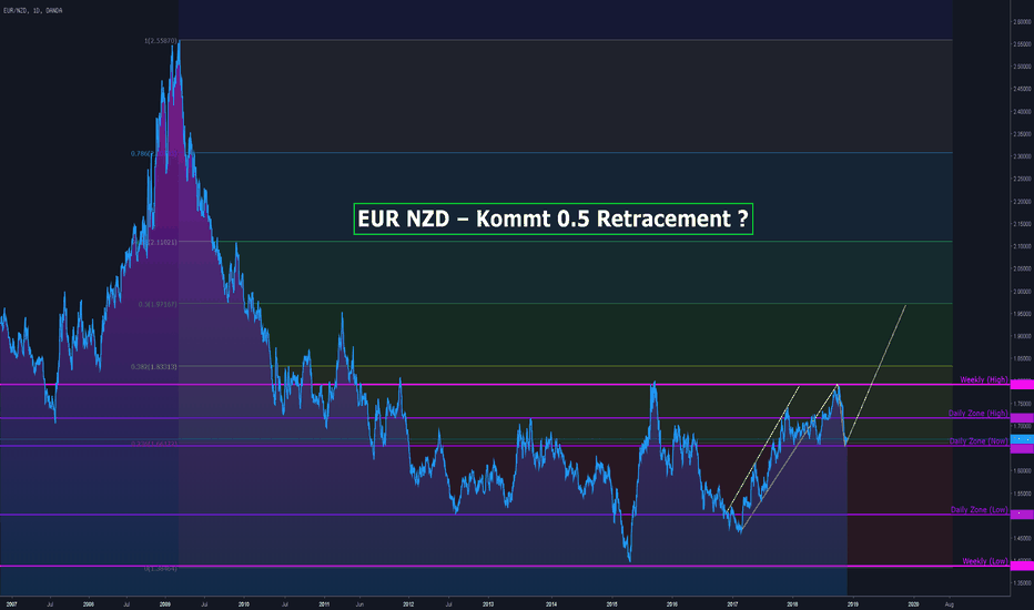 EURNZD: EUR NZD – Kommt 0.5 Retracement ?