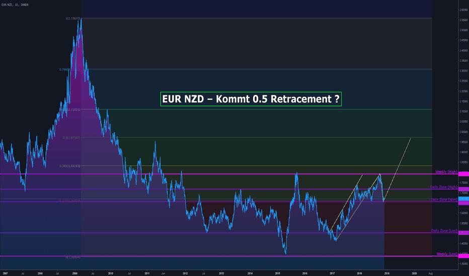 EURNZD: EUR NZD – Kommt 0.5 Retracement ?
