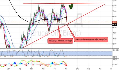 UKOIL: нефть оставила растущий тренд? а вы как думаете