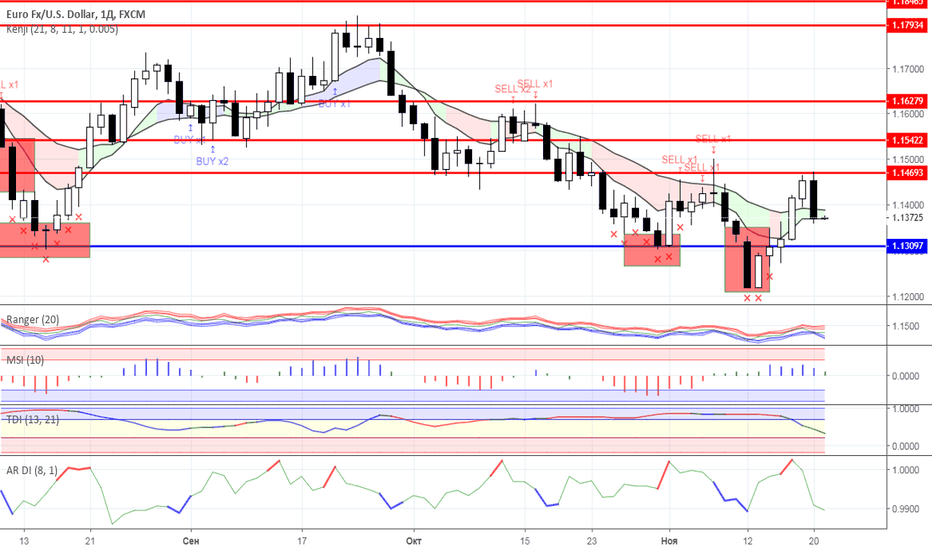EURUSD: Диапазонная торговля: валютный рынок на 21.11.2018 года